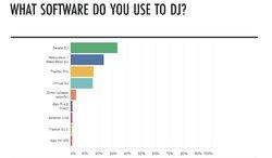 Digital-DJ-Tips-Global-Digital-DJ-Census-2020-software.jpg